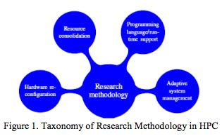 Methodology case study thesis